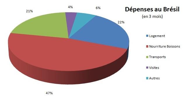 Budget en % selon les types de dépenses au Brésil