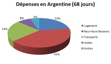 Budget en % selon les types de dépenses en Argentine