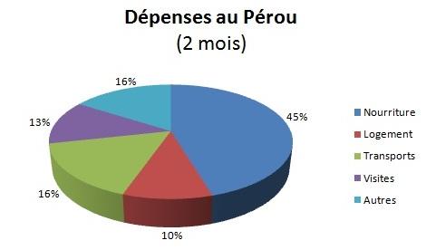 Dépenses Pérou